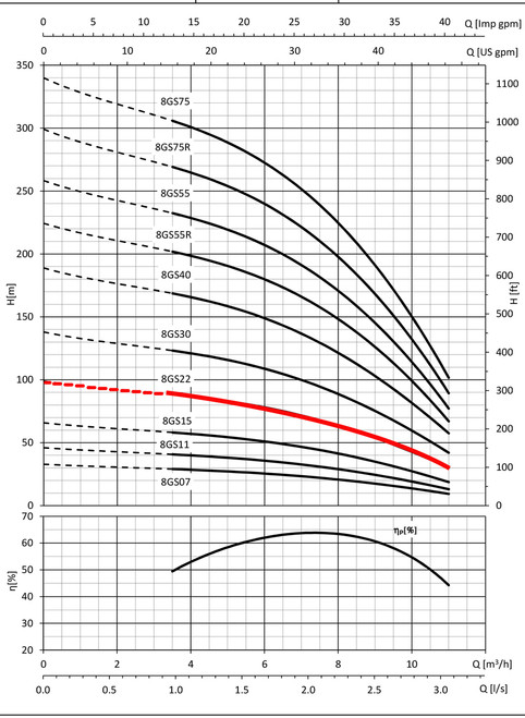 8GS22 Performance Curve