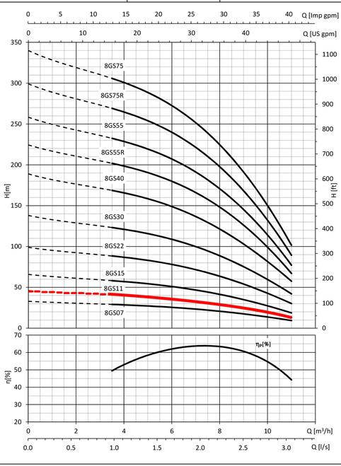 8GS11 Performance Curve