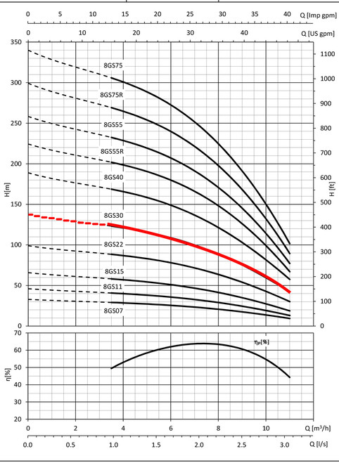 8GS30 Performance Curve
