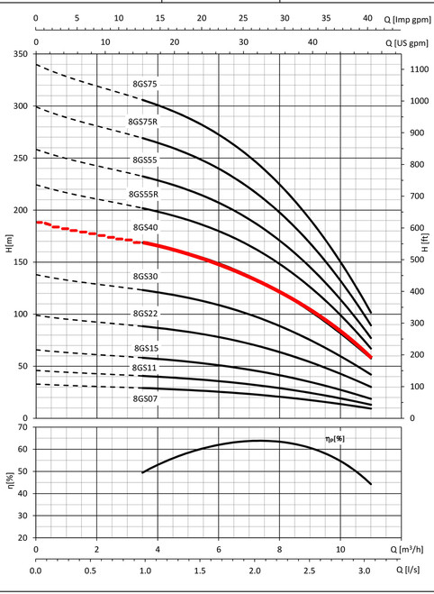8GS40 Performance Curve