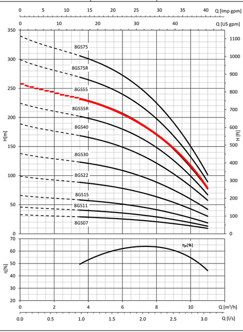 8GS55 Performance Curve