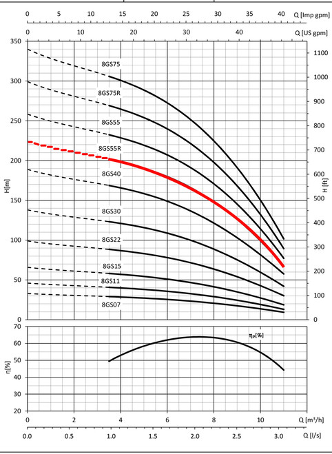 8GS55R Performance Curve