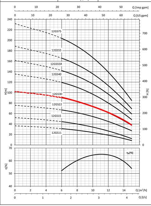 12GS30 Performance Curve