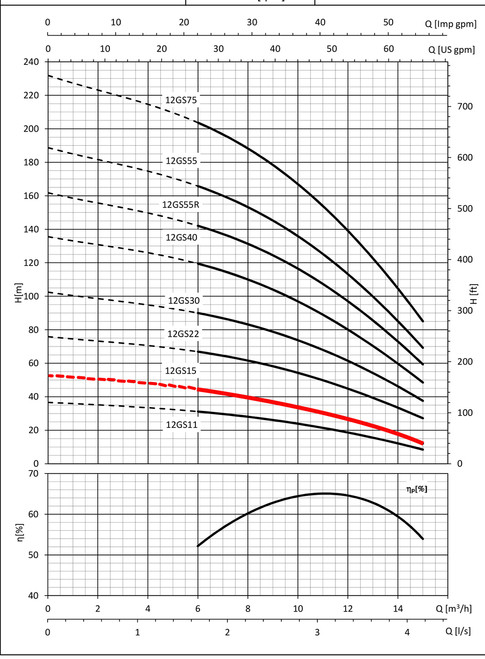 12GS15 performance Curve