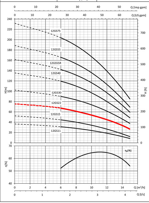 12GS22 Performance Curve