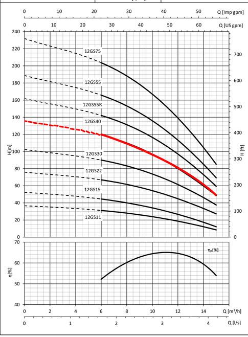 12GS40 Performance Curve