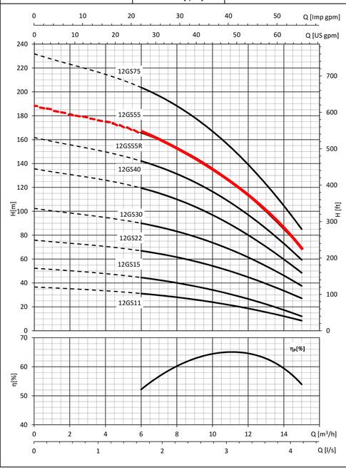 12GS55 Performance Curve