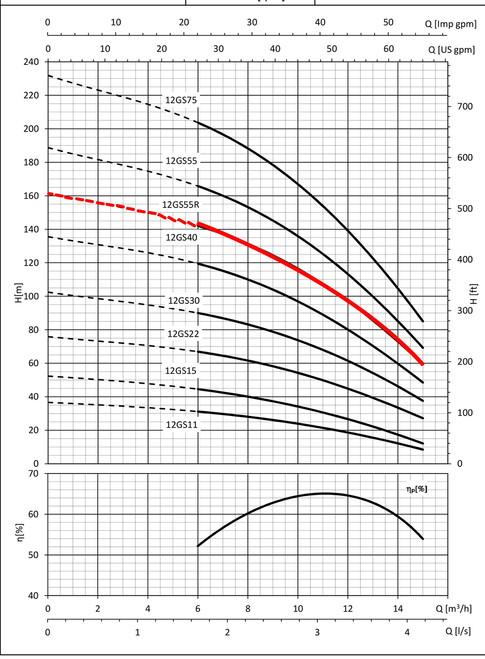 12GS55R Performance Curve