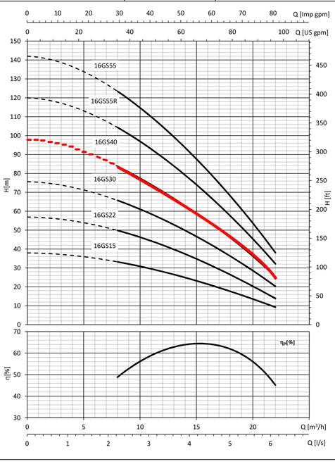 16GS40  Performance Curve