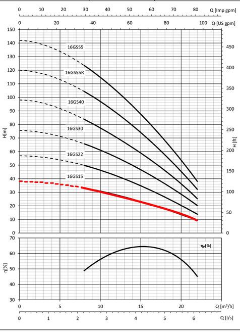 16GS15 Performance Curve