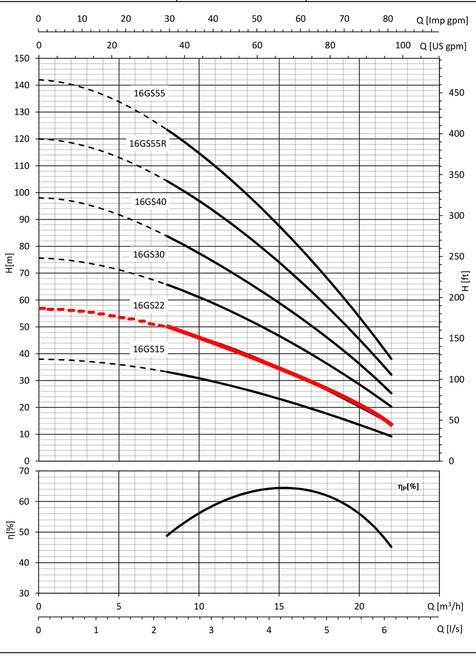 16GS22 Performance Curve
