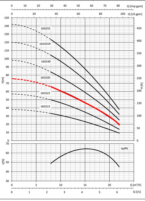 16GS30 Performance Curve
