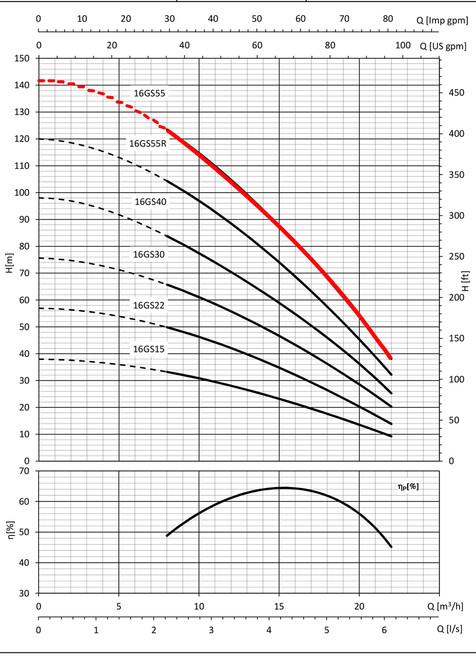 16GS55 Performance Curve