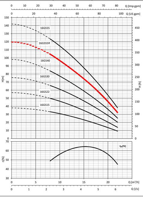 16GS55R Performance Curve