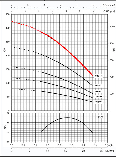 1GS15 Performance Curve