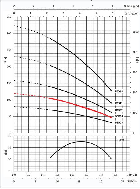 1GS05 Performance Curve