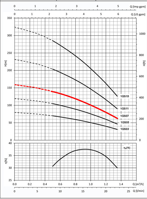 1GS07 Performance Curve