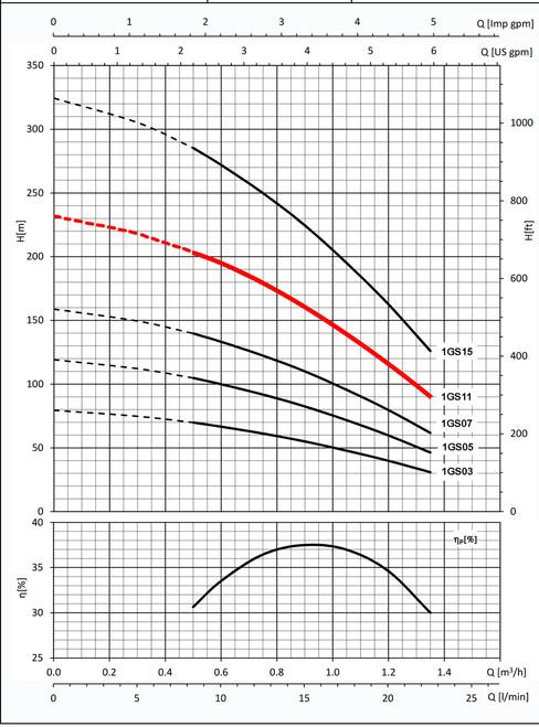 1GS11 Performance Curve