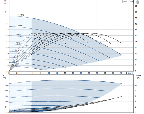 SQE 1-35 N Performance Curve