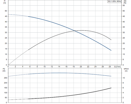 SQ 1-35 N Performance Curve
