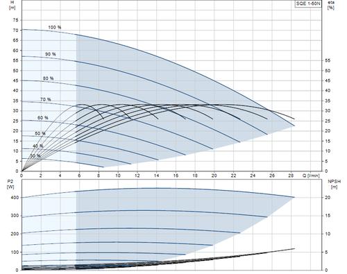 SQE 1-50 N  Performance Curve