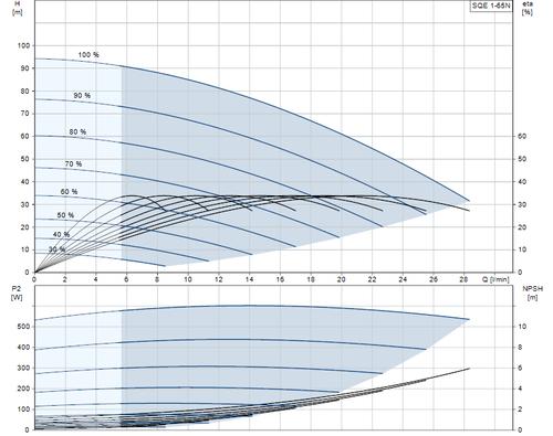 SQE 1-65 N Performance Curve
