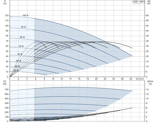 SQE 1-80 N Performance Curve