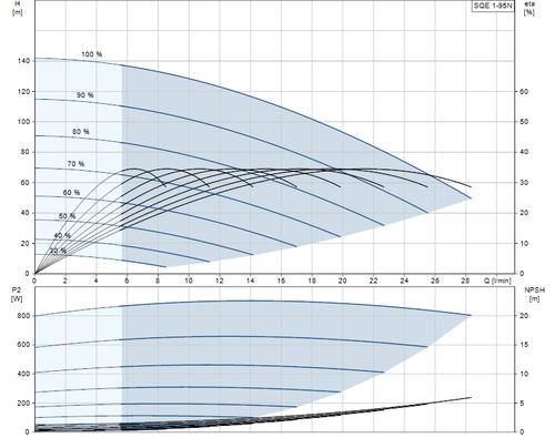 SQE 1-95 N Performance Curve