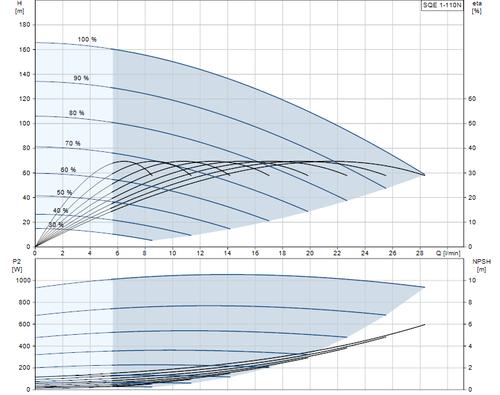 SQE 1-110 N Performance Curve
