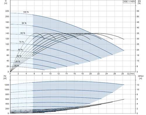 SQE 1-140 N Performance Curve
