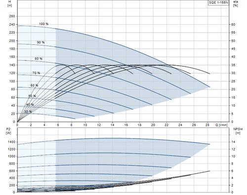 SQE 1-155 N Performance Curve