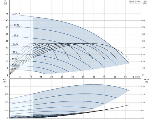 SQE 2-35 N Performance Curve