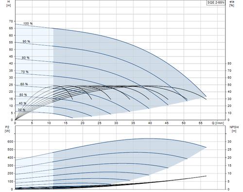 SQE 2-55 N Performance Curve