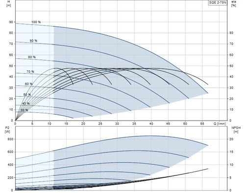 SQE 2-70 N Performance Curve