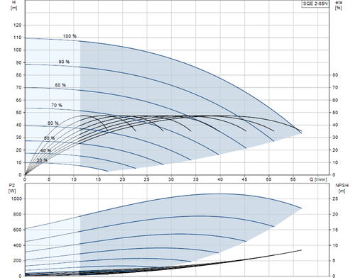 SQE 2-85 N Performance Curve