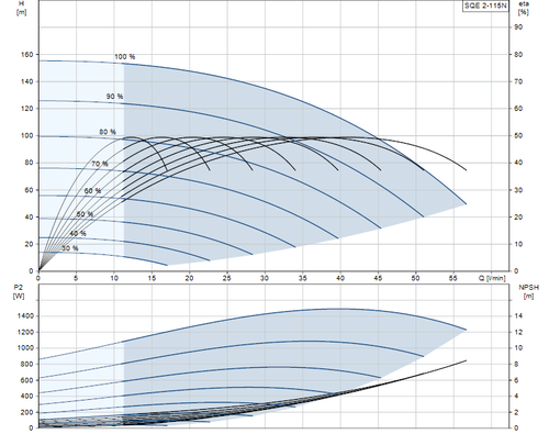 SQE 2-115 N Performance Curve