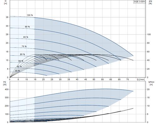SQE 3-30 N Performance Curve