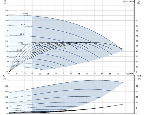 SQE 3-40 N Performance Curve