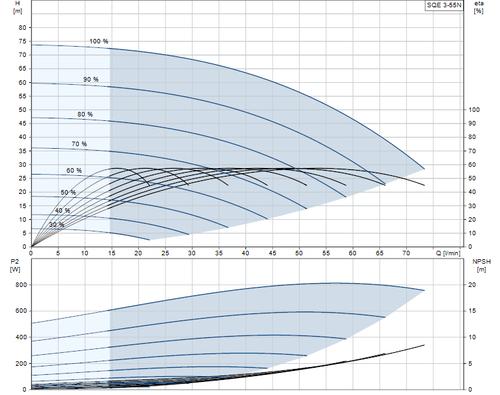 SQE 3-55 N Performance Curve