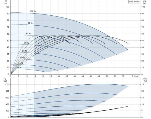 SQE 3-65 N Performance Curve