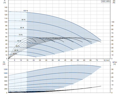SQE 3-95 N Performance Curve