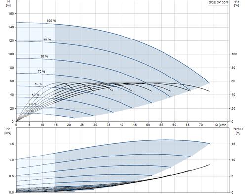 SQE 3-105 N Performance Curve