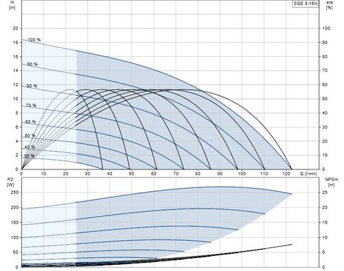 SQE 5-15 N Performance Curve
