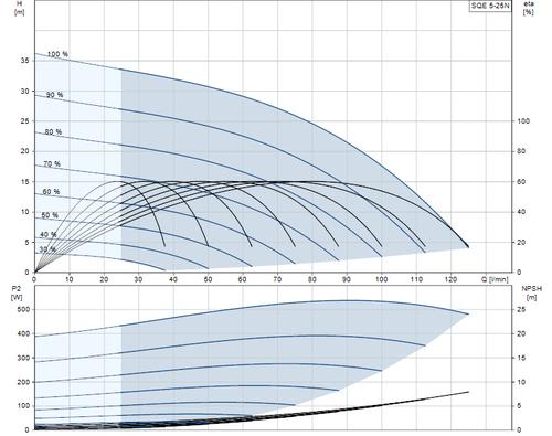 SQE 5-25 N Performance Curve