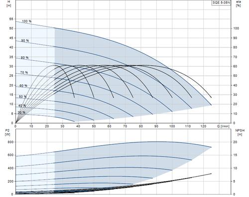 SQE 5-35 N Performance Curve