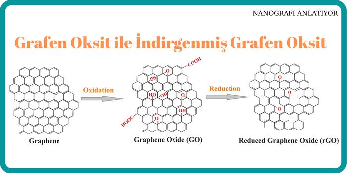 Grafen Oksit ve İndirgenmiş Grafen Oksit Arasındaki Farklar Nelerdir?