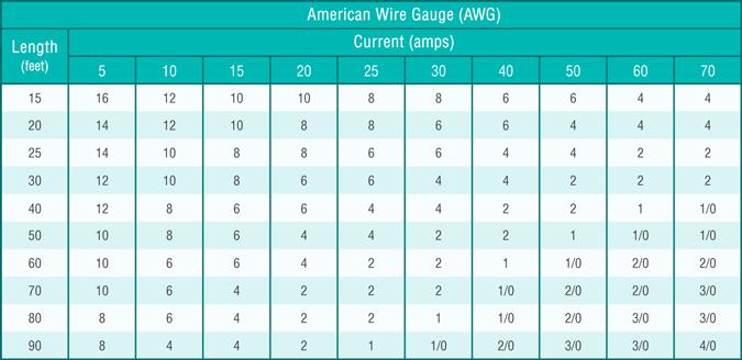 what is voltage drop 12v led strip light wire gauge