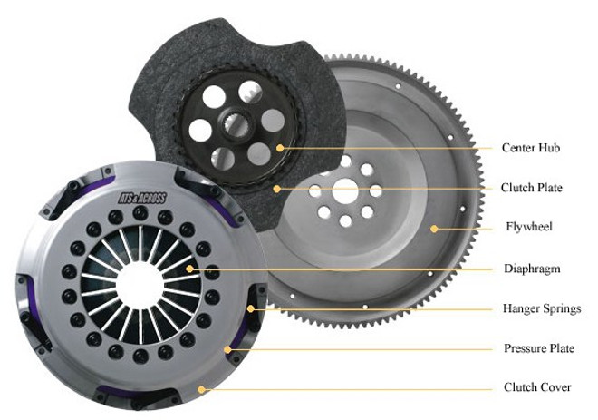 "ATS - Single Plate ""Pro-Spec"" Clutch JZX90/JZX100 Mark II & Chaser"