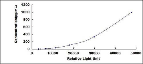 Rat Growth Differentiation Factor 11 (GDF11)CLIA Kit