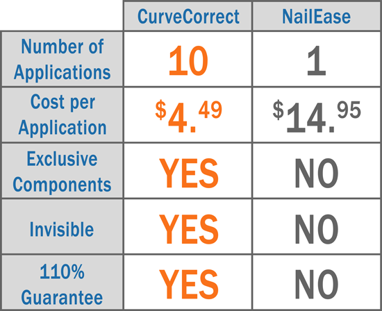 nailease-vs-curvecorrect.png